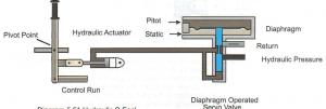 hidrolik q sistem
